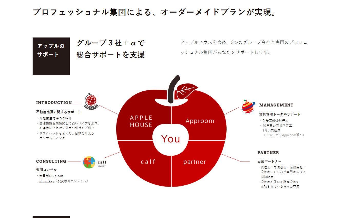 株式会社アップルハウス 口コミ